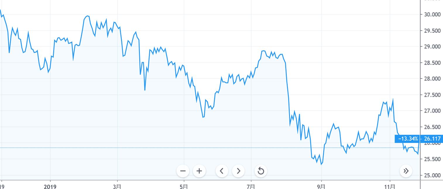 レアル 円 ブラジル